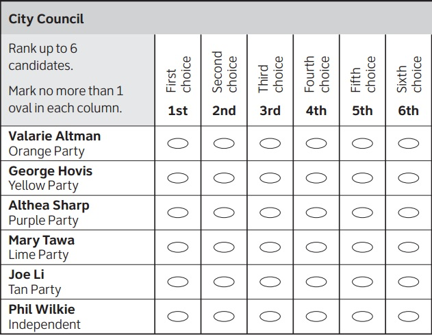 Adopt Ranked Choice Voting in California